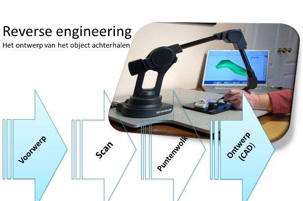 Reverse engineering stappen 3D scannen