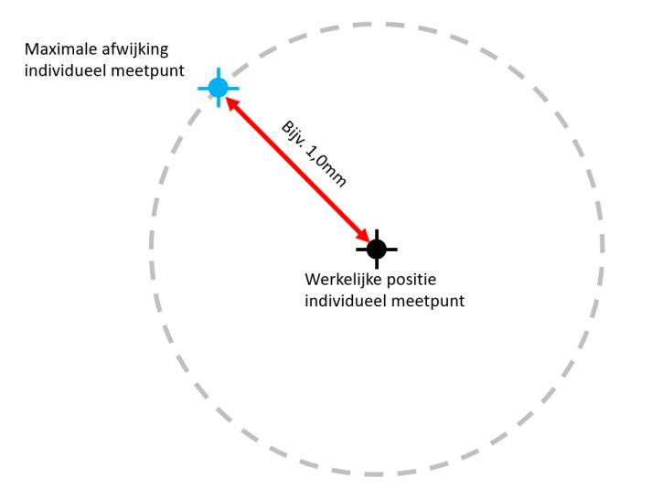 video 3d laserscannen en pointclouds: hoe beoordeel je de datakwaliteit van een pointcloud?